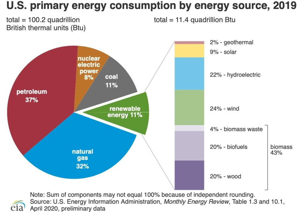Pie Chart by EIA showing US energy consumption in 2019