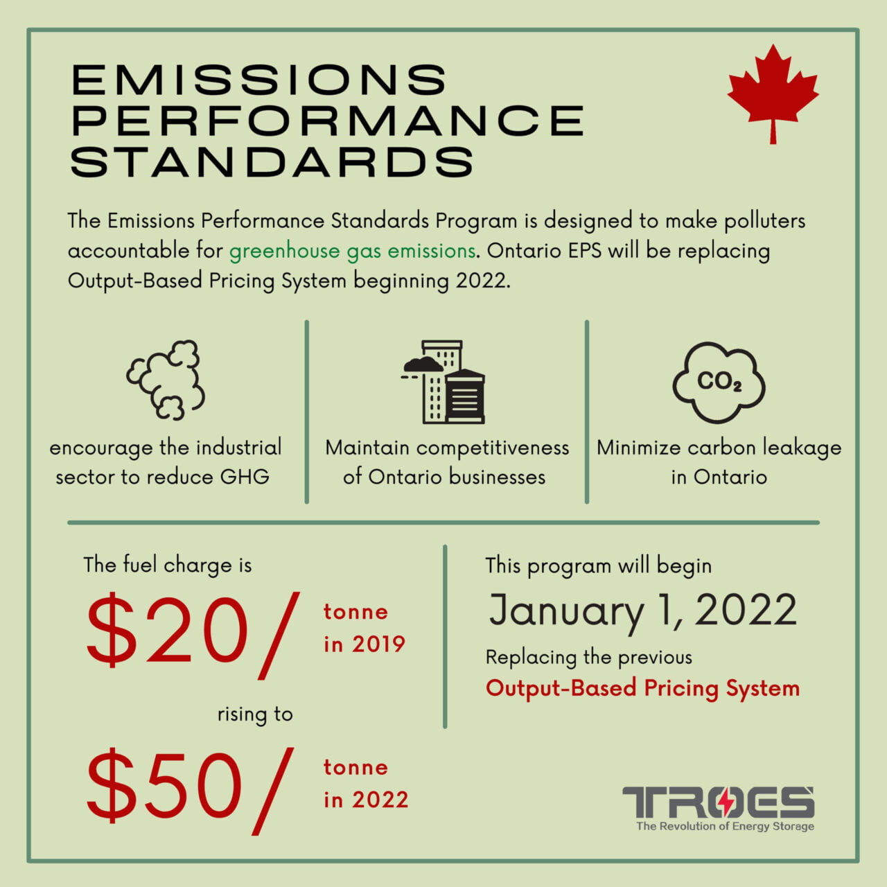 Future of Emissions Performance Standards in 2022