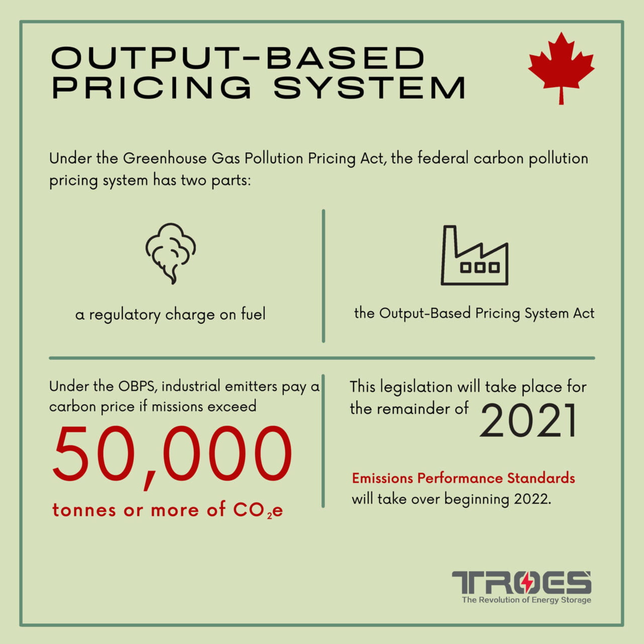 Future of Output Based Pricing System in 2022